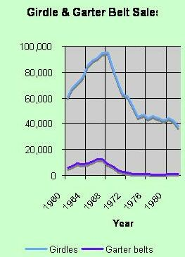 Pantyhose sales decline